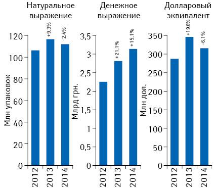 Объем аптечных продаж лекарственных средств вденежном инатуральном выражении, атакже вдолларовом эквиваленте (покурсу Reuters) поитогам марта 2012–2014гг. суказанием темпов прироста/убыли посравнению саналогичным периодом предыдущего года