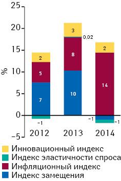 Индикаторы изменения объема аптечных продаж лекарственных средств вденежном выражении поитогам марта 2012–2014гг. посравнению саналогичным периодом предыдущего года