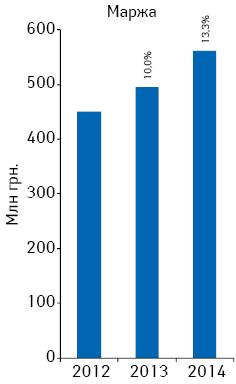 Динамика аптечной маржи от реализации лекарственных средств поитогам марта 2012–2014гг.