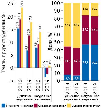 Структура аптечных продаж лекарственных средств вразрезе ценовых ниш** вденежном инатуральном выражении, а также темпы прироста/убыли объема их аптечных продаж поитогам марта 2013–2014гг. посравнению саналогичным периодом предыдущего года