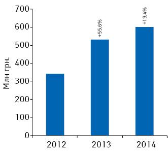 Динамика объема инвестиций***** фармкомпаний врекламу лекарственных средств наТВ поитогам марта 2012–2014гг. суказанием темпов прироста/убыли посравнению саналогичным периодом предыдущего года