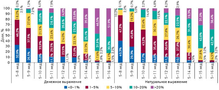 Градация прироста/убыли цены налекарственные средства впериод с5-й по8–16-ю неделю 2014 г., а также структура их аптечных продаж за 8–16 нед 2014 г. соответственно
