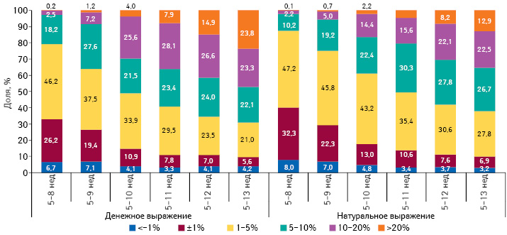 Градация прироста/убыли цены налекарственные средства впериод с5-й по8–13-ю неделю 2014 г., а также структура их аптечных продаж за 8–13 нед 2014 г. соответственно