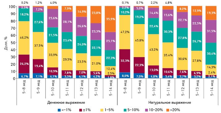Градация прироста/убыли цены налекарственные средства впериод с5-й по8–14-ю неделю 2014 г., а также структура их аптечных продаж за 8–12 нед 2014 г. соответственно