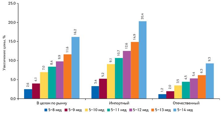 Среднее изменение цены впериод с5-й по8–14-ю неделю 2014 г. вразрезе препаратов украинского изарубежного производства