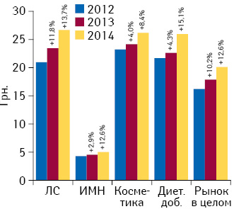 Динамика средневзвешенной стоимости 1 упаковки различных категорий товаров «аптечной корзины» поитогам I кв. 2012–2014 гг. суказанием темпов прироста/убыли посравнению саналогичным периодом предыдущего года