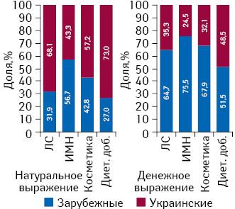 Структура розничных продаж различных категорий товаров «аптечной корзины» вразрезе зарубежного иукраинского производства вденежном инатуральном выражении поитогам I кв. 2014 г.