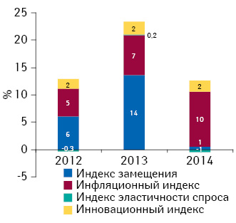 Индикаторы изменения объема аптечных продаж лекарственных средств вденежном выражении поитогам I кв. 2012–2014 гг. посравнению саналогичным периодом предыдущего года