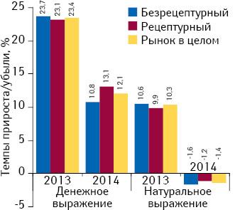 Аптечный рынок Украины поитогам I кв. 2014 г. Helicopter View