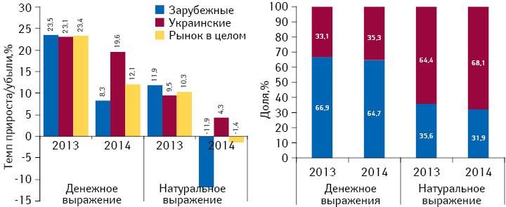 Структура аптечных продаж лекарственных средств украинского изарубежного производства вденежном инатуральном выражении, а также темпы прироста/убыли их реализации поитогам I кв. 2014 г. посравнению саналогичным периодом предыдущего года