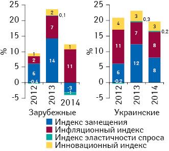 Индикаторы изменения объема аптечных продаж лекарственных средств отечественного изарубежного производства вденежном выражении поитогам I кв. 2012–2014 гг. посравнению саналогичным периодом предыдущего года