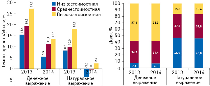 Структура аптечных продаж лекарственных средств вразрезе ценовых ниш вденежном инатуральном выражении, а также темпы прироста/убыли объема их аптечных продаж поитогам I кв. 2013–2014 гг. посравнению саналогичным периодом предыдущего года