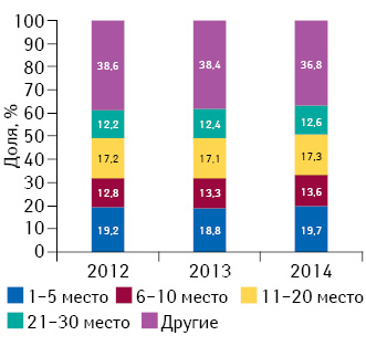 Долевое распределение маркетирующих организаций всоответствии сзанимаемыми ими позициями врейтинге пообъему аптечных продаж лекарственных средств вденежном выражении поитогам I кв. 2012–2014 гг.