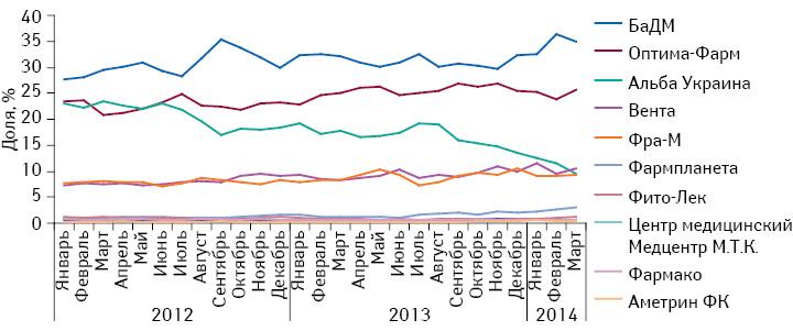 Удельный вес топ-10 дистрибьюторов вобъеме поставок лекарственных средств ваптечные учреждения поитогам января–марта 2014 г.