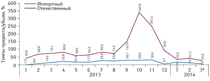 Темпы прироста/убыли объема потребления монопрепаратов, включенных вПилотный проект, вразрезе зарубежного иукраинского производства (повладельцу лицензии) внатуральном выражении (вDDD) за период сянваря 2013 помарт 2014 г. посравнению саналогичным периодом предыдущего года