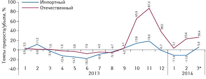 Темпы прироста/убыли объема потребления комбинированных препаратов, включенных вПилотный проект, вразрезе зарубежного иукраинского производства (повладельцу лицензии) внатуральном выражении (втаблетках) за период сянваря 2013 помарт 2013 г. посравнению саналогичным периодом предыдущего года