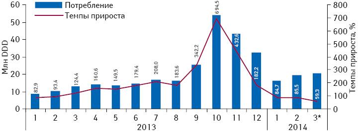 Динамика объема потребления (вDDD) монопрепаратов, включенных вПилотный проект иподпадающих подвозмещение (I группа), вабсолютных величинах за период сянваря 2013 помарт 2014 г. суказанием темпов прироста потребления посравнению саналогичным периодом предыдущего года