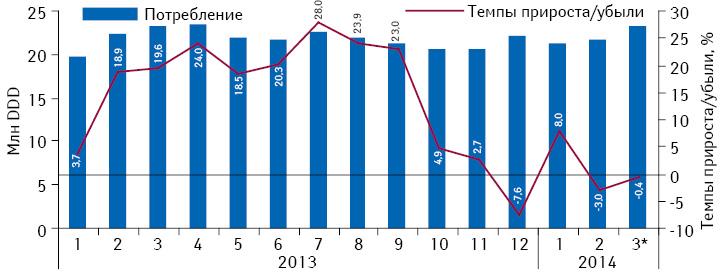 Динамика объема потребления (вDDD) монопрепаратов, включенных вПилотный проект, но не подпадающих подвозмещение (III группа), вабсолютных величинах за период сянваря 2013 помарт 2014 г. суказанием темпов прироста/убыли потребления посравнению саналогичным периодом предыдущего года