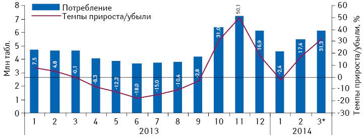 Динамика объема потребления (втаблетках) комбинированных препаратов, включенных вПилотный проект иподпадающих подвозмещение (II группа), вабсолютных величинах за период сянваря 2013 помарт 2014 г. суказанием темпов прироста потребления посравнению саналогичным периодом предыдущего года