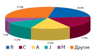 Доля групп АТС-классификации 1-го уровня вобщем количестве назначений врачами лекарственных средств поитогам II–IV кв. 2013 г.
