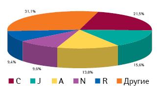Доля групп АТС-классификации 1-го уровня вобщем количестве воспоминаний врачей о промоции препаратов медпредставителями поитогам II–IV кв. 2013 г.