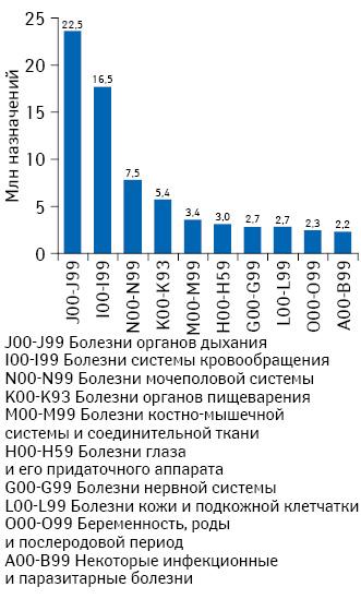 Топ-10 классов диагнозов поМКБ-10 поколичеству назначений лекарственных средств поитогам II–IV кв. 2013г.