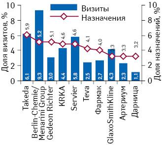 Конвертация визитов медпредставителей вназначения врачей вразрезе Rx-портфеля компании поитогам II–IV кв. 2013 г.