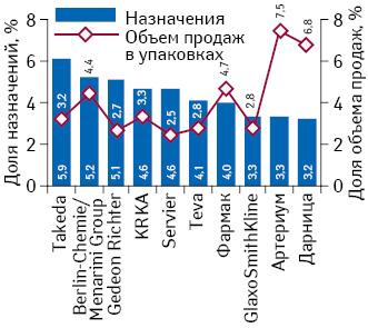 Корреляция между назначениями врачей ипродажами лекарственных средств внатуральном выражении вразрезе Rx-портфелей фармкомпаний поитогам II–IV кв. 2013 г.