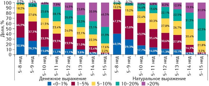 Градация прироста/убыли цен налекарственные средства впериод с5-й по8–15-ю неделю 2014 г., а также структура их аптечных продаж за 8–15 нед 2014 г. соответственно