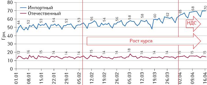 Подневная динамика средневзвешенной стоимости 1 упаковки препаратов за период с1 января по16 апреля 2014 г. вразрезе украинского изарубежного производства