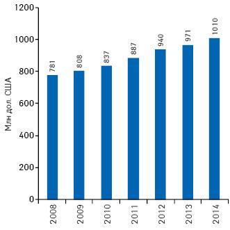 Объем ипрогноз роста мирового фармацевтического рынка, млн дол. США