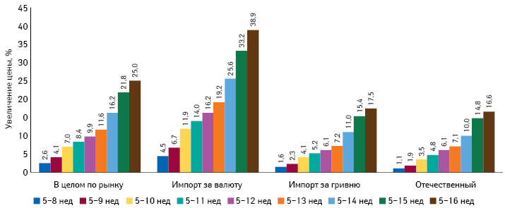 Среднее изменение цены напрепараты украинского изарубежного производства впериод с5-й по8–16-ю неделю 2014 г. вразрезе закупаемых за валюту иза гривню