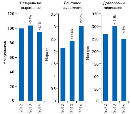 Объем аптечных продаж лекарственных средств вденежном инатуральном выражении, а также вдолларовом эквиваленте (покурсу Reuters) поитогам апреля 2012–2014 гг. суказанием темпов прироста/убыли посравнению саналогичным периодом предыдущего года