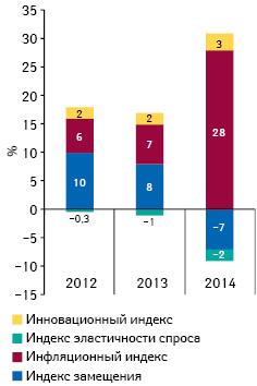 Индикаторы изменения объема аптечных продаж лекарственных средств вденежном выражении поитогам апреля 2012–2014 гг. посравнению саналогичным периодом предыдущего года