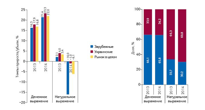 Структура аптечных продаж лекарственных средств украинского изарубежного производства вденежном инатуральном выражении, а также темпы прироста/убыли их реализации поитогам апреля 2013–2014 гг. посравнению саналогичным периодом предыдущего года