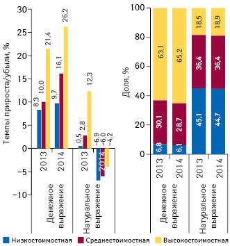 Структура аптечных продаж лекарственных средств вразрезе ценовых ниш** вденежном инатуральном выражении, а также темпы прироста/убыли объема их аптечных продаж поитогам апреля 2013–2014 гг. посравнению саналогичным периодом предыдущего года