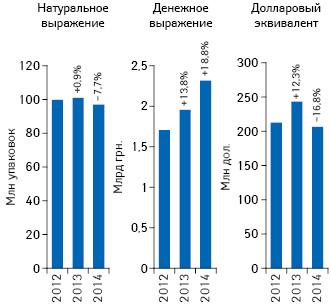 Объем поставок лекарственных средств ваптечные учреждения вденежном инатуральном выражении, а также вдолларовом эквиваленте (покурсу Reuters) поитогам апреля 2012–2014 гг. суказанием темпов прироста/убыли посравнению саналогичным периодом предыдущего года