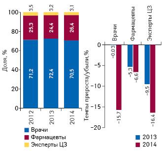 Структура воспоминаний специалистов здравоохранения о промоции лекарственных средств посредством визитов медицинских представителей поитогам апреля 2012–2014 гг., а также темпы прироста/убыли посравнению саналогичным периодом предыдущего года