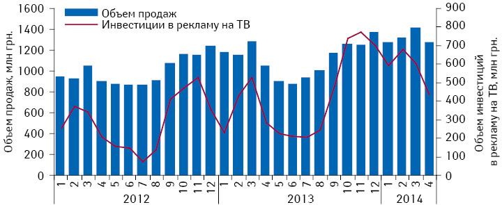 Динамика инвестиций врекламу лекарственных средств наТВ иобъем аптечных продаж безрецептурных препаратов поитогам января 2012 – апреля 2014 г.