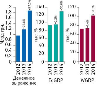 Динамика объема инвестиций фармкомпаний врекламу лекарственных средств наТВ, уровня контакта саудиторией EqGRP ирейтингов WGRP поитогам I кв. 2012–2014 гг. суказанием темпов их прироста посравнению саналогичным периодом предыдущего года
