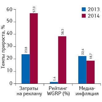 Прирост/убыль затрат наТВ-рекламу лекарственных средств ирейтингов WGRP, а также уровень медиаинфляции наТВ поитогам I кв. 2013–2014 гг.