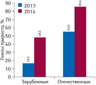 Темпы прироста объема инвестиций вТВ-рекламу лекарственных средств зарубежного иукраинского производства поитогам I кв. 2012–2014 гг. посравнению саналогичным периодом предыдущего года