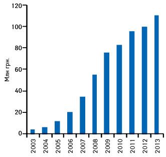 Динамика объема аптечных продаж препарата КАНЕФРОН® Н вденежном выражении поитогам 2003–2013 гг.