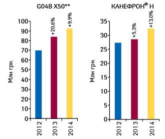 Объем аптечных продаж препарата КАНЕФРОН® Н ипрепаратов группы G04B X50** вденежном выражении поитогам I кв. 2012–2014 гг. суказанием темпов прироста посравнению саналогичным периодом предыдущего года