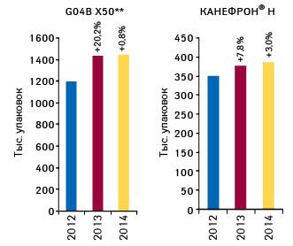 Объем аптечных продаж препарата КАНЕФРОН® Н ипрепаратов группы G04B X50** внатуральном выражении поитогам I кв. 2012–2014 гг. суказанием темпов прироста посравнению саналогичным периодом предыдущего года