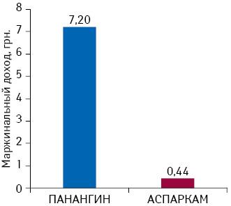 Маржинальный доход от реализации одной упаковки Панангина иАспаркама вденежном выражении поданным за I кв. 2014 г.