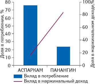 Вклад Аспаркама иПанангина впотребление имаржинальный доход категории
