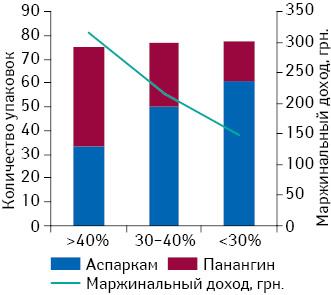 Маржинальный доход от реализации товарных позиций категории при различном соотношении Панангин/Аспаркам (реализация 75 упаковок/мес)