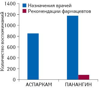 Количество воспоминаний о назначениях врачей ирекомендациях фармацевтов брэндов Аспаркам иПанангин за I кв. 2014 г.