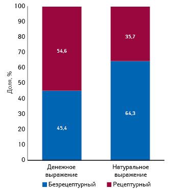 Структура аптечных продаж рецептурных ибезрецептурных лекарственных средств вденежном инатуральном выражении поитогам I кв. 2014 г.